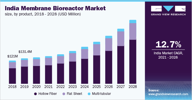 India membrane bioreactor market size, by product, 2014 - 2025 (USD Million)