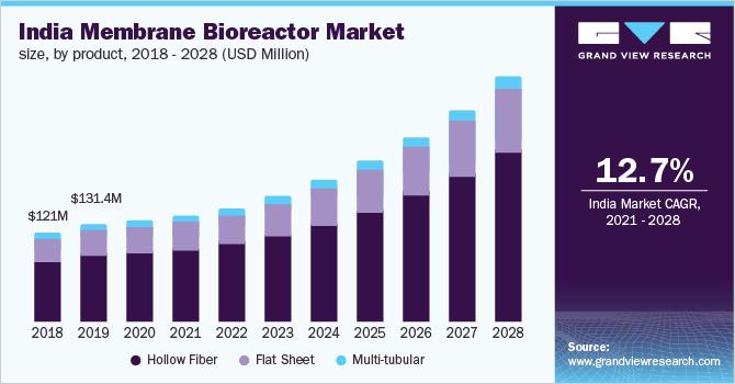 India membrane bioreactor market size, by product, 2014 - 2025 (USD Million)
