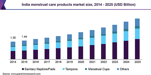 India menstrual care products market size, 2014 - 2025 (USD Billion)