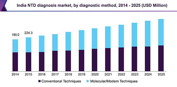 India NTD diagnosis market