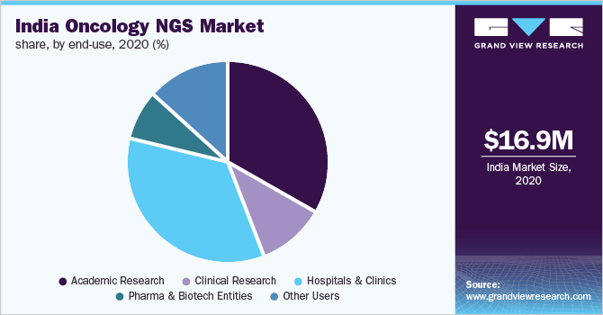 India oncology NGS market share