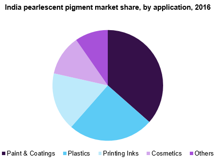India pearlescent pigment market share