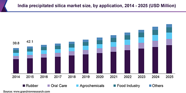 India Precipitated Silica Market Size, Share | Industry