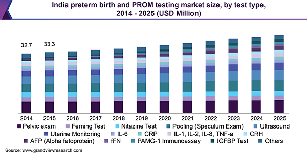 India preterm birth and PROM testing market