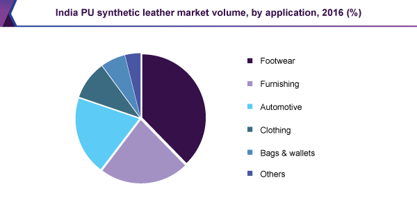 India PU synthetic leather market