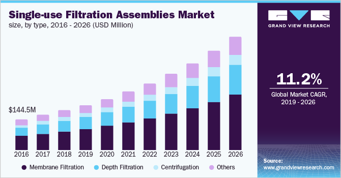 India single-use filtration assemblies market