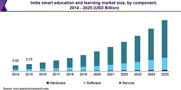 India smart education and learning market size, by component, 2014 - 2025 (USD Billion)