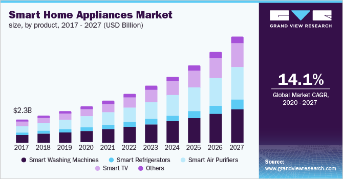 India smart home appliances market size, by product, 2016 - 2027 (USD Million)