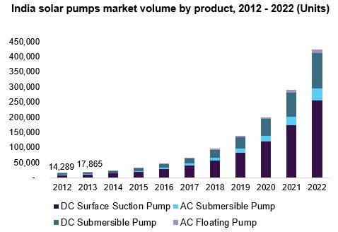 India solar pumps market