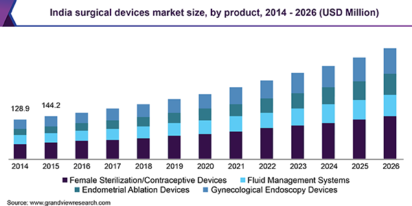 India surgical devices market