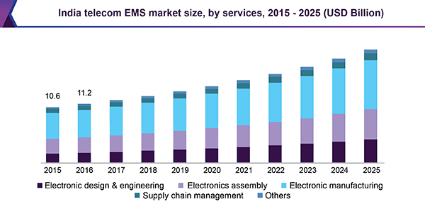 Telecom Electronic Manufacturing Services Market Report