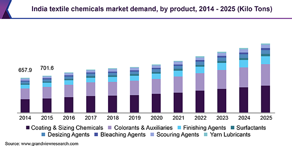 Global Textile Chemicals Market Size, Share | Industry Report, 2019-2025
