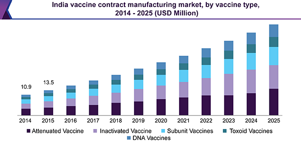 India vaccine contract manufacturing market, by vaccine type, 2014 - 2025 (USD Million)