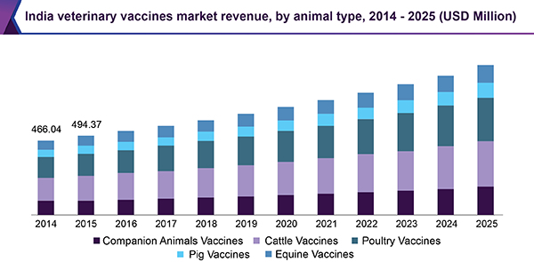 India veterinary vaccines market
