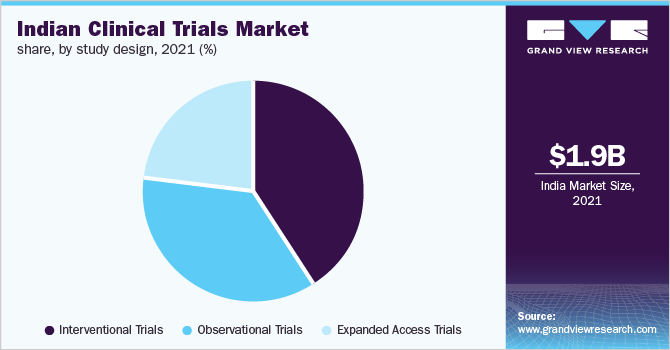 Indian clinical trials market share