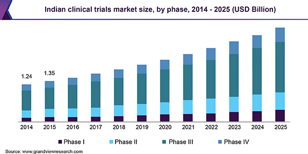 Indian clinical trials market
