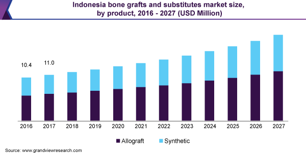 Indonesia bone grafts and substitutes market size