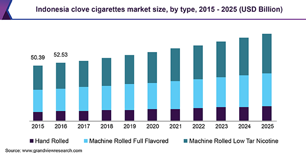 Indonesia clove cigarettes market