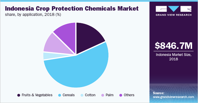Indonesia crop protection chemicals market share, by application, 2018 (%)