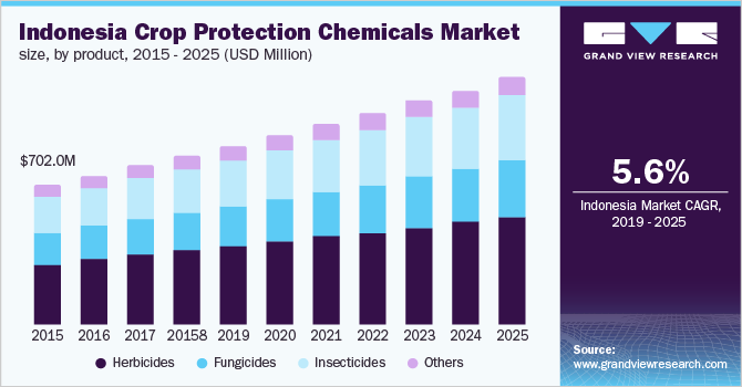 Indonesia crop protection chemicals market size, by product, 2014-2025 (USD Million)