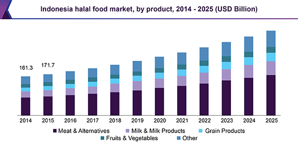 the global halal food market The global halal food market is expected to reach usd 73959 bil - walbcom, south georgia news, weather, sports.