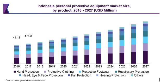 Indonesia personal protective equipment market size, by product, 2016-2027 (USD Million)