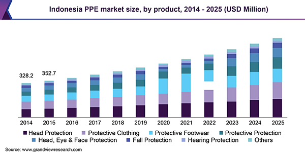 Indonesia PPE market size, by product, 2014 - 2025 (USD Million)