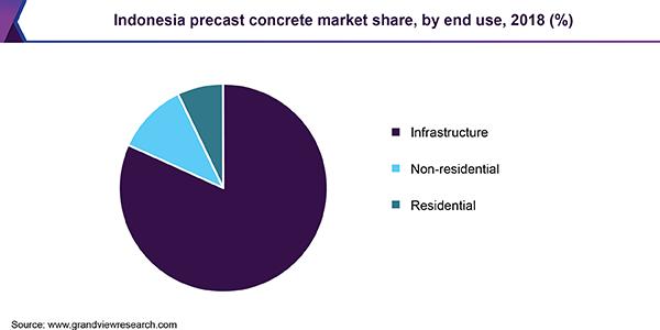Indonesia precast concrete market size