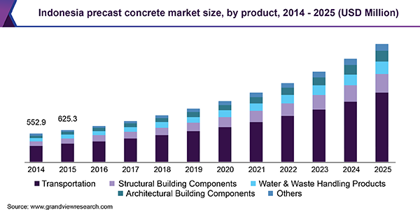 Indonesia Precast Concrete Market