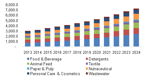 industrial enzymes market size share global industry report 2024