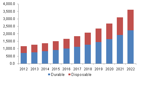 U.S. industrial protective clothing market revenue estimates and forecast, by product, 2012-2022 (USD Million)