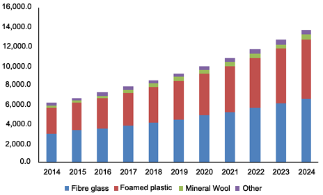 U.S. insulation market revenue by product, 2014 - 2024 (USD Million)