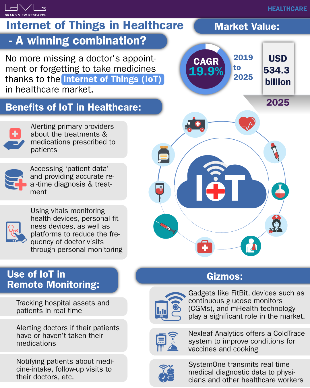 Internet of Things In Healthcare Market