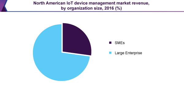 North American IoT device management market revenue, by organization size, 2016 (%)