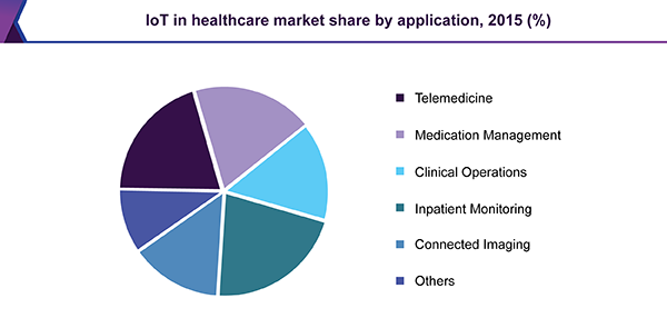 IoT in healthcare market share by application, 2015 (%)