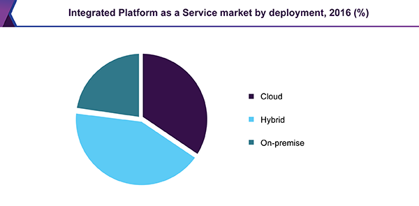 Integration Platform as a Service market, by deployment, 2016 (%)