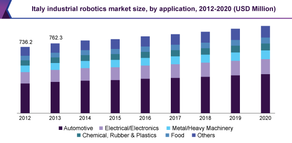 Industrial Robotics Market Size Share Analysis Report