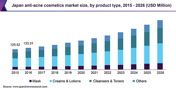 Japan anti-acne cosmetics market size, by product type, 2015 - 2026 (USD Million)