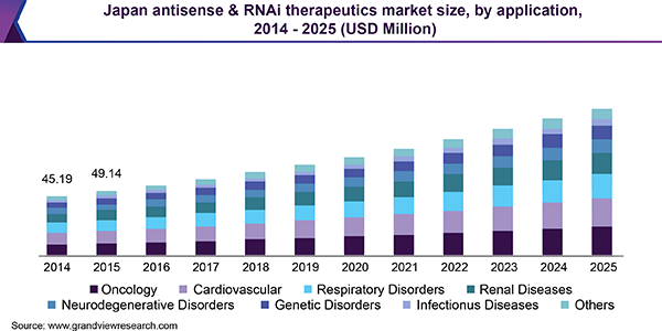 Japan antisense & RNAi therapeutics market size, by route of administration, 2014 - 2025 (USD Million)