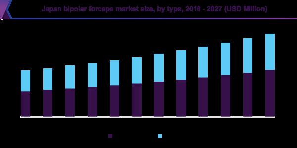 Japan bipolar forceps market size