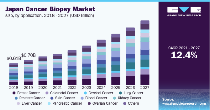 Japan cancer biopsy market size, by application, 2016 - 2027 (USD Billion)