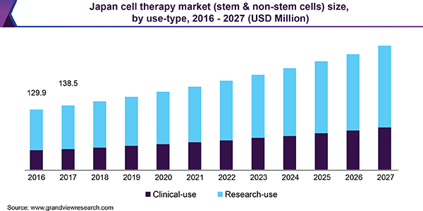 Japan cell therapy market