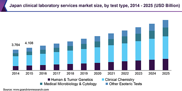 Japan clinical laboratory services market