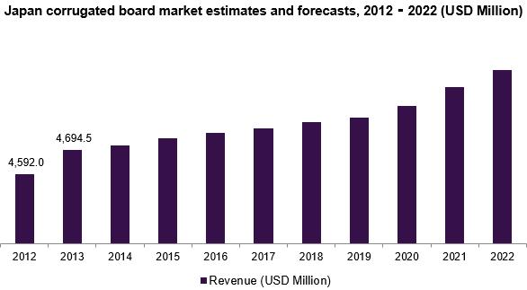 Japan corrugated board market estimates and forecasts, 2012 - 2022 (USD Million)