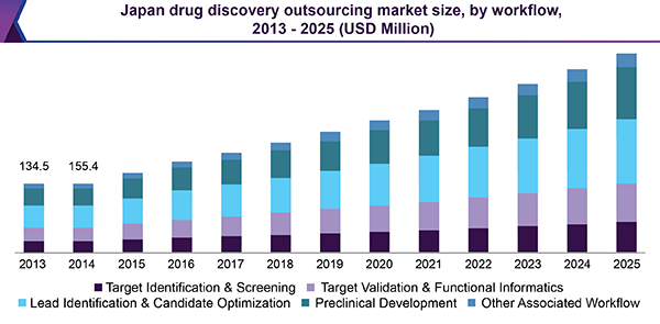 Japan drug discovery outsourcing market