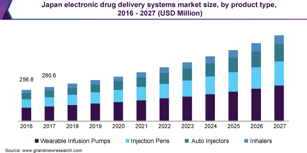 Japan electronic drug delivery systems market size