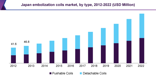 Japan embolization coils market, by type, 2012 - 2022 (USD Million)