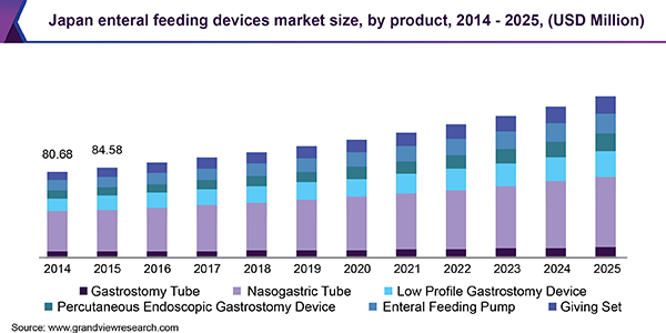 Japan enteral feeding devices market
