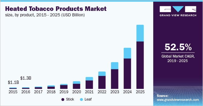 Japan heated tobacco products market