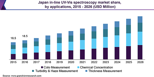 Japan in-line UV-Vis spectroscopy Market